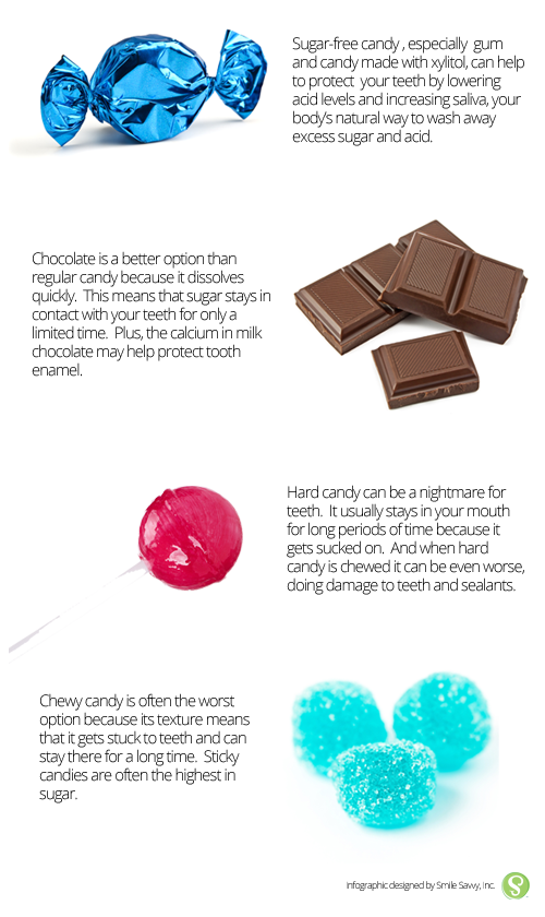Candy and teeth Infographic - The Good, the Bad, the Ugly: A Look at the Best and Worst Candy for Your Teeth